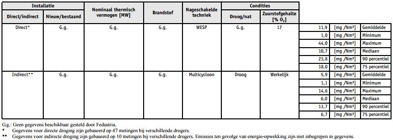 Emissie Van Vluchtige Organische Stoffen Vos